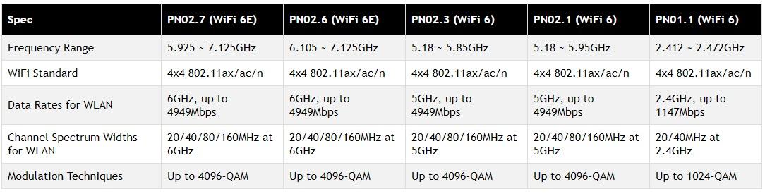 QCN9074 WiFi6 11ax